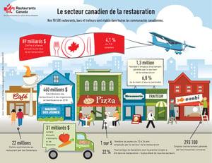 https://info.restaurantscanada.org/hubfs/2019%20Federal%20Election/2019%20Federal%20Election%20-%20FR/RestaurantsCanada_Infographique_Septembre2019.jpg