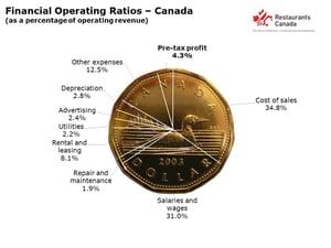 Operating-Ratios
