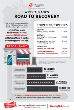 Road the Recovery Infographic