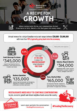 Recipe for Growth Infographic